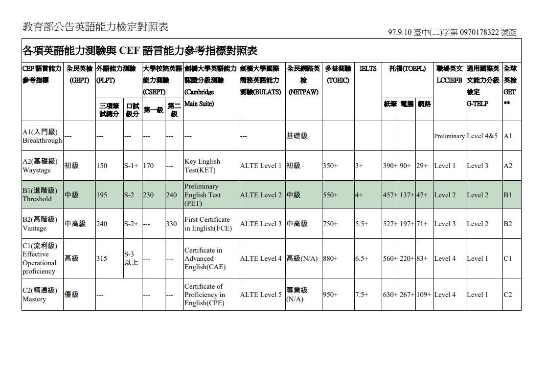 教育部CFE分級對照表