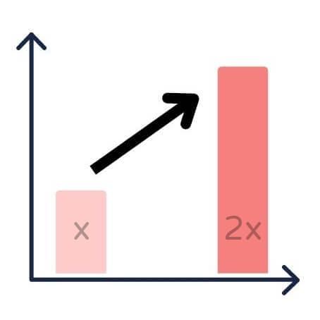 準備雅思 | 想考雅思寫作高分,要學會這12個數字表達用法 | 時代國際雅思補習班