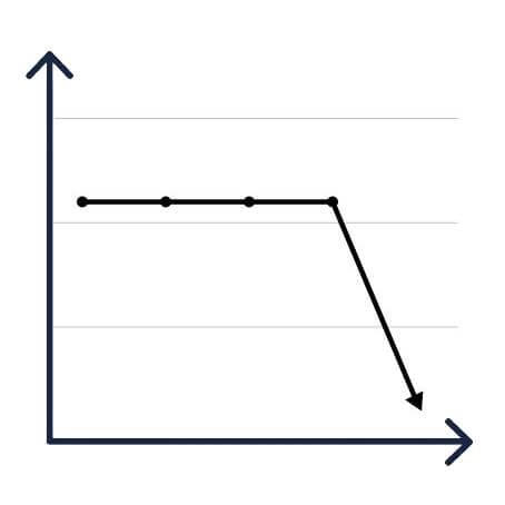 雅思寫作圖表題的12個數字表達用法 - nose-dive 價格等的暴跌