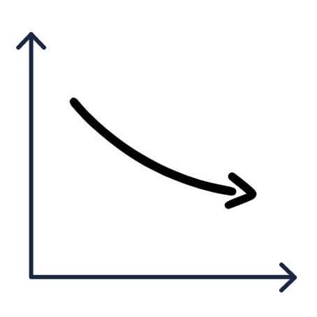 雅思寫作圖表題的12個數字表達用法 - downward向下、日趨沒落的