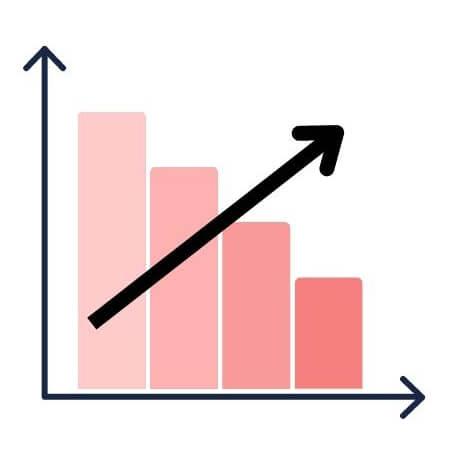 雅思寫作圖表題的12個數字表達用法 - inversely proportional成反比